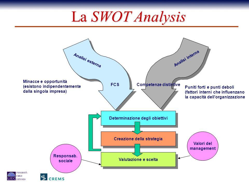 Analisi esterna Minacce e opportunità (esistono indipendentemente dalla singola impresa) FCS Analisi interna Puniti forti e punti deboli (fattori inte