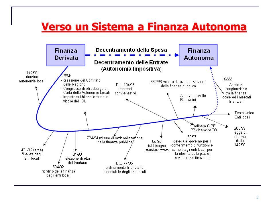 3 I limiti della Finanza Derivata Ogni livello di responsabilità riceve dal livello superiore trasferimenti finalizzati e non finalizzati Privilegio della spesa storica Incoraggiamento alla spesa Complessità del quadro normativo