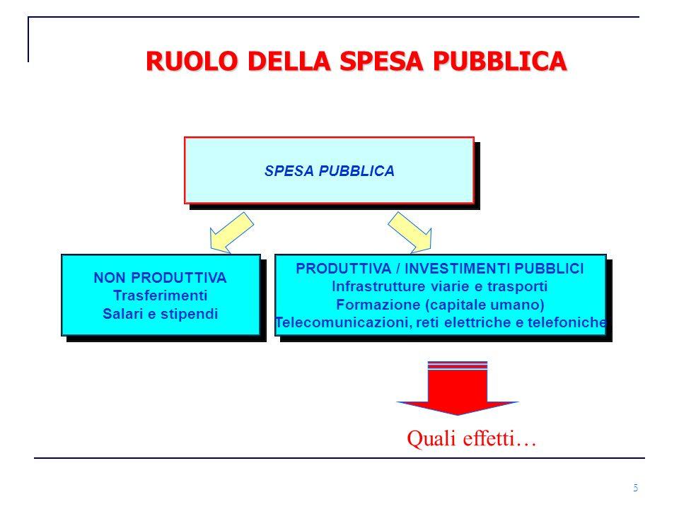 5 RUOLO DELLA SPESA PUBBLICA NON PRODUTTIVA Trasferimenti Salari e stipendi NON PRODUTTIVA Trasferimenti Salari e stipendi SPESA PUBBLICA PRODUTTIVA /