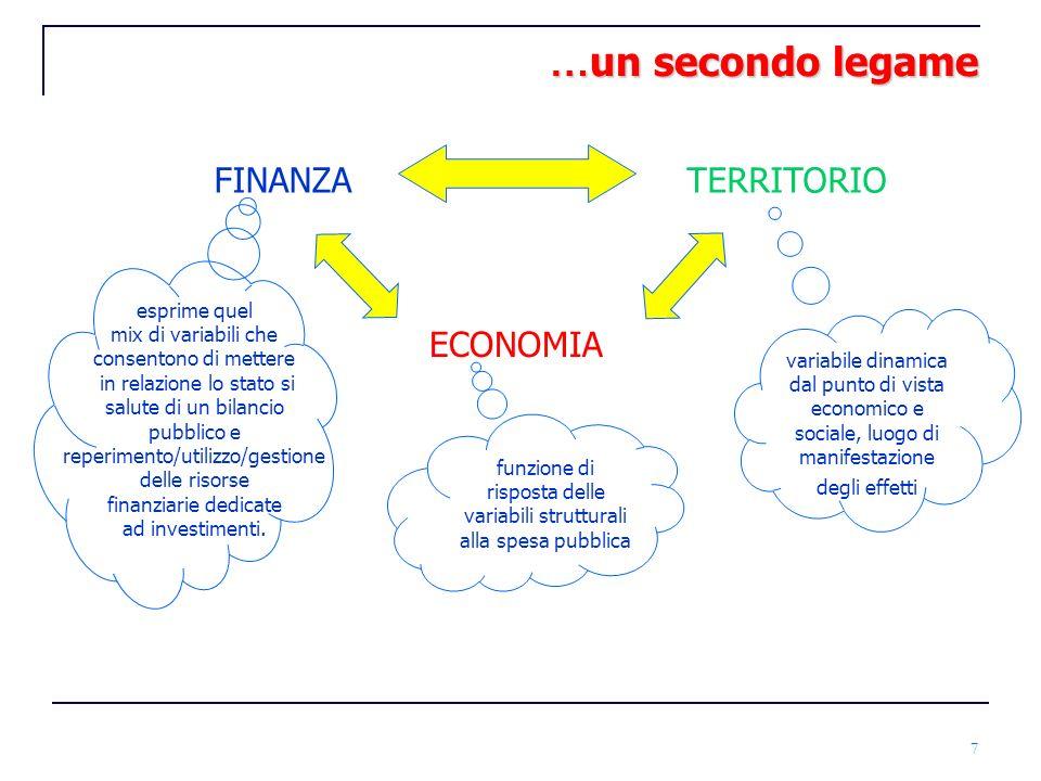 7 … un secondo legame FINANZATERRITORIO ECONOMIA funzione di risposta delle variabili strutturali alla spesa pubblica variabile dinamica dal punto di