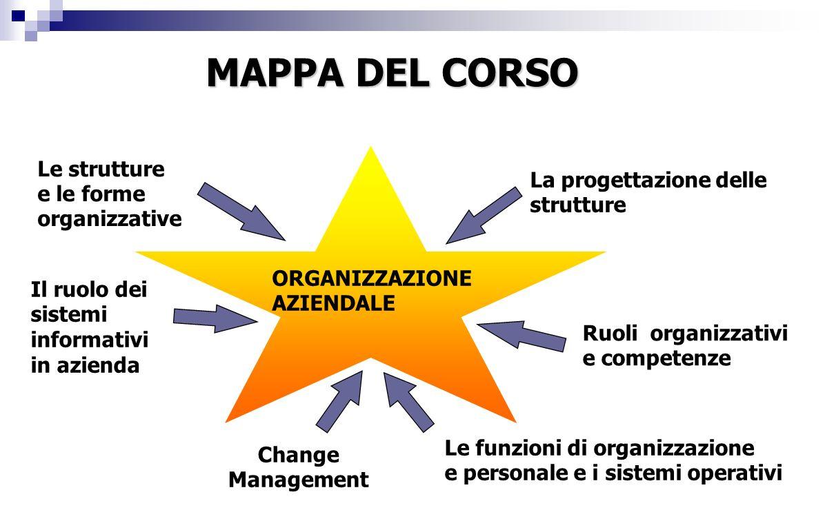 Le strutture e le forme organizzative La progettazione delle strutture Le funzioni di organizzazione e personale e i sistemi operativi Change Management ORGANIZZAZIONE AZIENDALE Ruoli organizzativi e competenze MAPPA DEL CORSO Il ruolo dei sistemi informativi in azienda