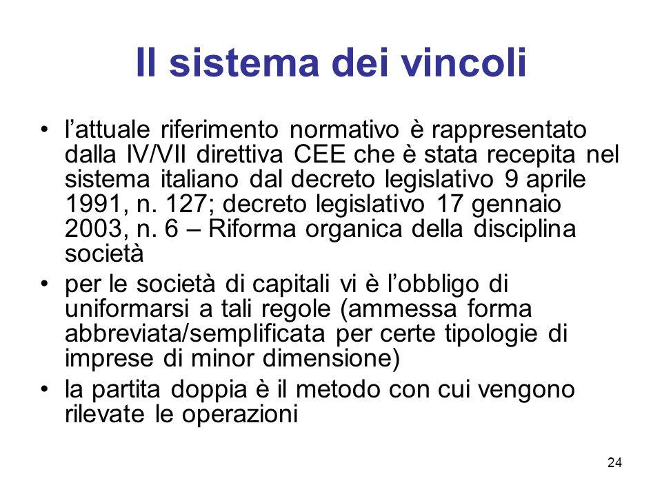 24 Il sistema dei vincoli lattuale riferimento normativo è rappresentato dalla IV/VII direttiva CEE che è stata recepita nel sistema italiano dal decr