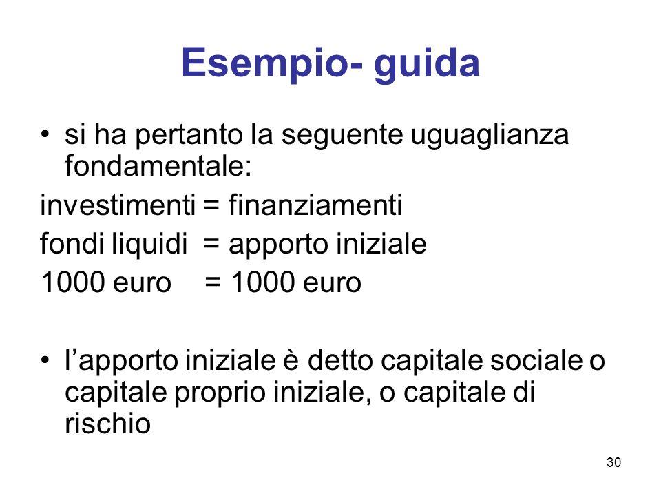 30 Esempio- guida si ha pertanto la seguente uguaglianza fondamentale: investimenti = finanziamenti fondi liquidi = apporto iniziale 1000 euro = 1000