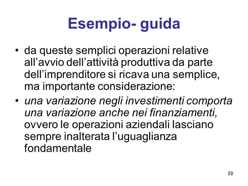 39 Esempio- guida da queste semplici operazioni relative allavvio dellattività produttiva da parte dellimprenditore si ricava una semplice, ma importa