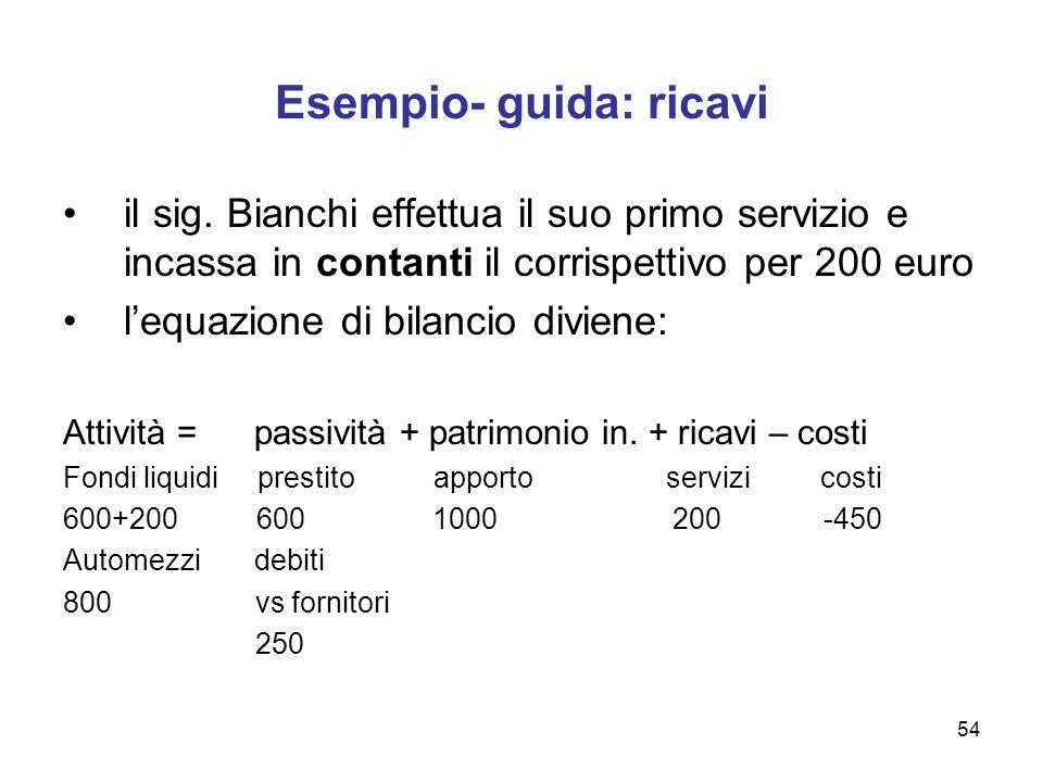 54 Esempio- guida: ricavi il sig. Bianchi effettua il suo primo servizio e incassa in contanti il corrispettivo per 200 euro lequazione di bilancio di