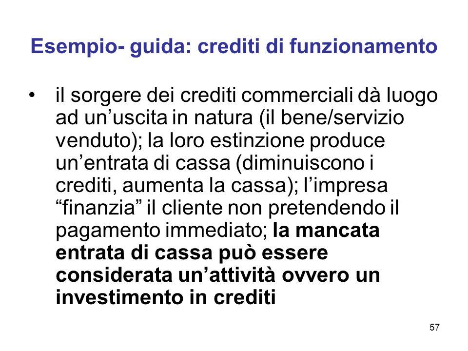 57 Esempio- guida: crediti di funzionamento il sorgere dei crediti commerciali dà luogo ad unuscita in natura (il bene/servizio venduto); la loro esti