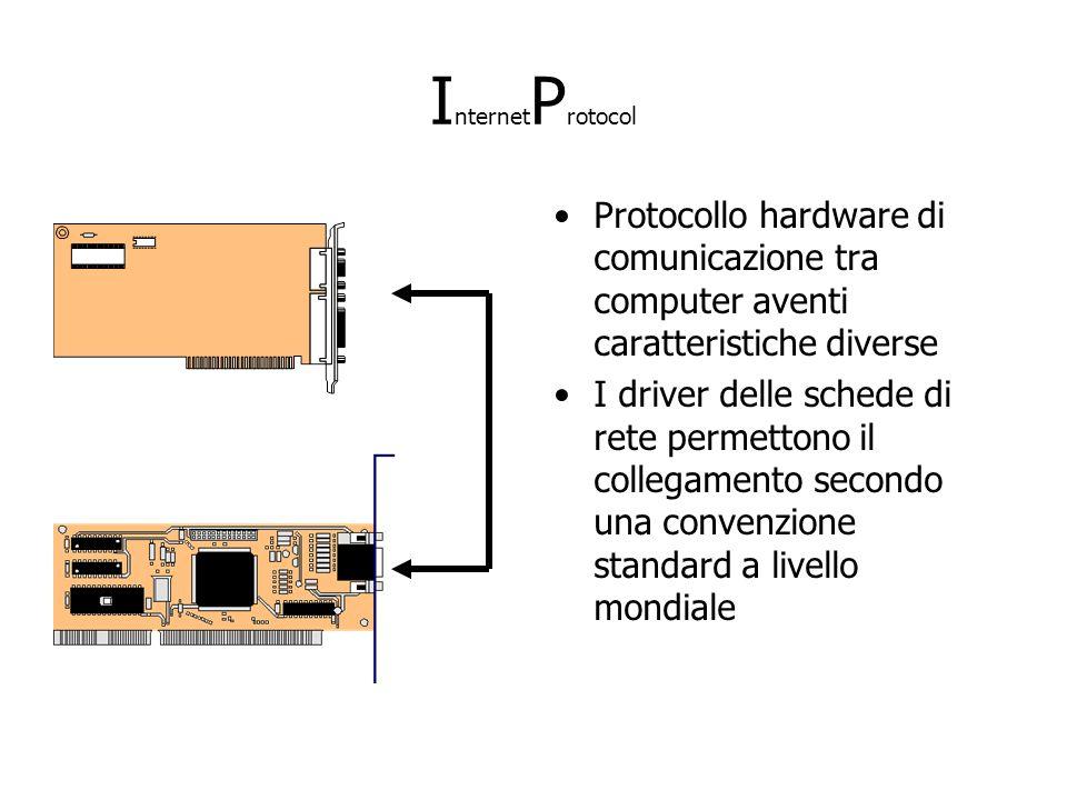 I nternet P rotocol Protocollo hardware di comunicazione tra computer aventi caratteristiche diverse I driver delle schede di rete permettono il collegamento secondo una convenzione standard a livello mondiale