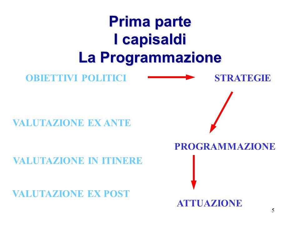 5 Prima parte I capisaldi La Programmazione OBIETTIVI POLITICISTRATEGIE PROGRAMMAZIONE ATTUAZIONE VALUTAZIONE EX ANTE VALUTAZIONE IN ITINERE VALUTAZIONE EX POST