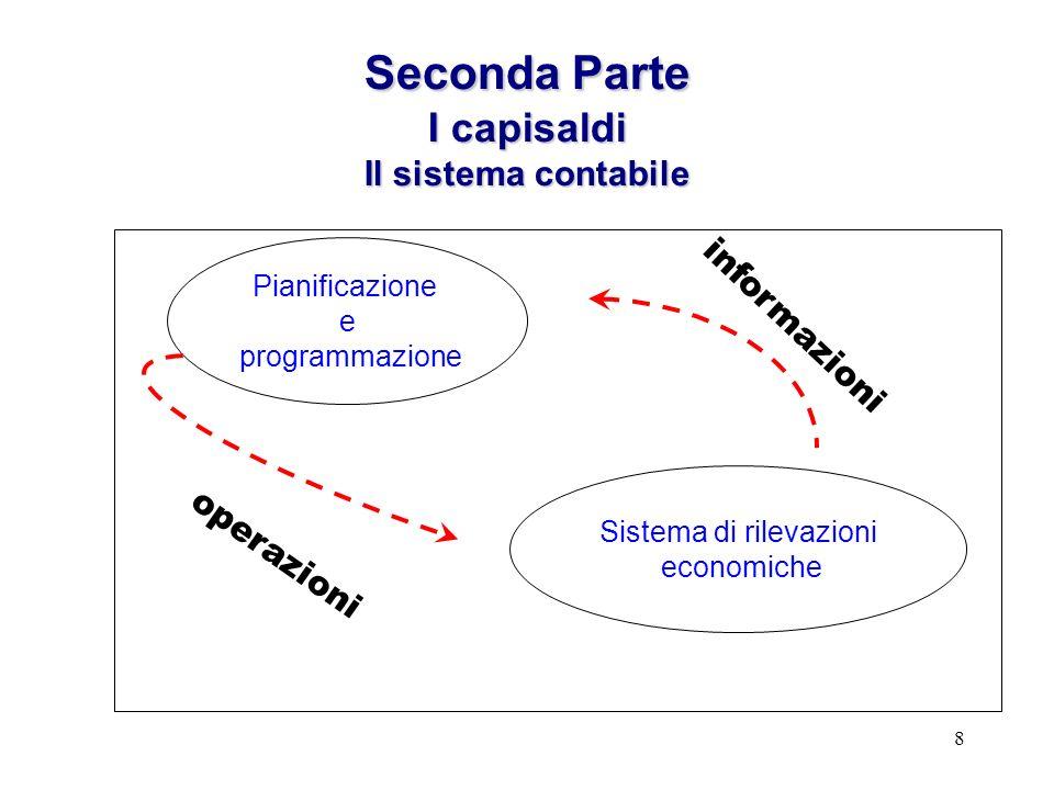 8 SecondaParte I capisaldi Il sistema contabile Seconda Parte I capisaldi Il sistema contabile Pianificazione e programmazione Sistema di rilevazioni economiche informazioni operazioni
