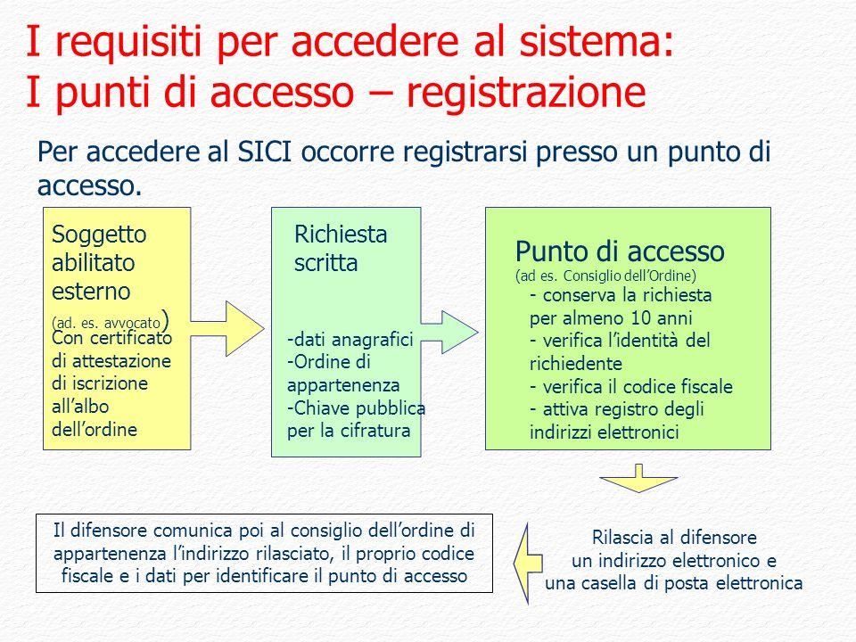 Per accedere al SICI occorre registrarsi presso un punto di accesso. Richiesta scritta Soggetto abilitato esterno (ad. es. avvocato ) Punto di accesso