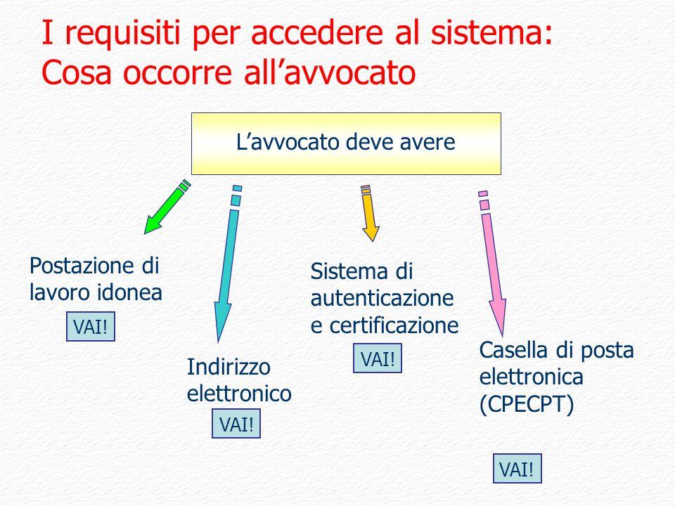 Lavvocato deve avere Postazione di lavoro idonea Sistema di autenticazione e certificazione Indirizzo elettronico Casella di posta elettronica (CPECPT