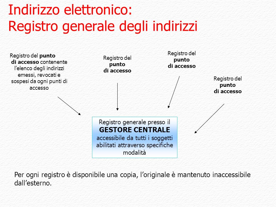 Indirizzo elettronico: Registro generale degli indirizzi Registro del punto di accesso contenente lelenco degli indirizzi emessi, revocati e sospesi d