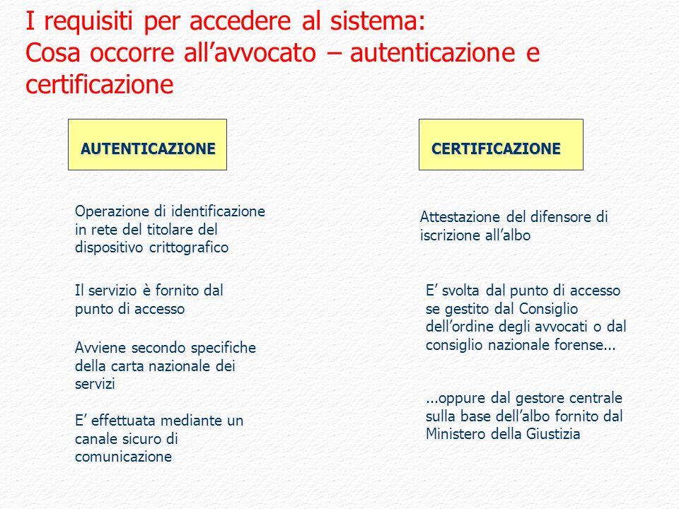 I requisiti per accedere al sistema: Cosa occorre allavvocato – autenticazione e certificazione Il servizio è fornito dal punto di accesso Avviene sec