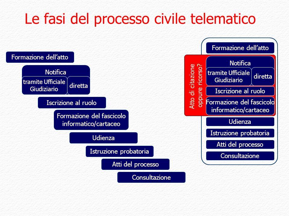Le fasi del processo civile telematico Atto di citazione oppure ricorso ? Iscrizione al ruolo Formazione del fascicolo informatico/cartaceo Formazione