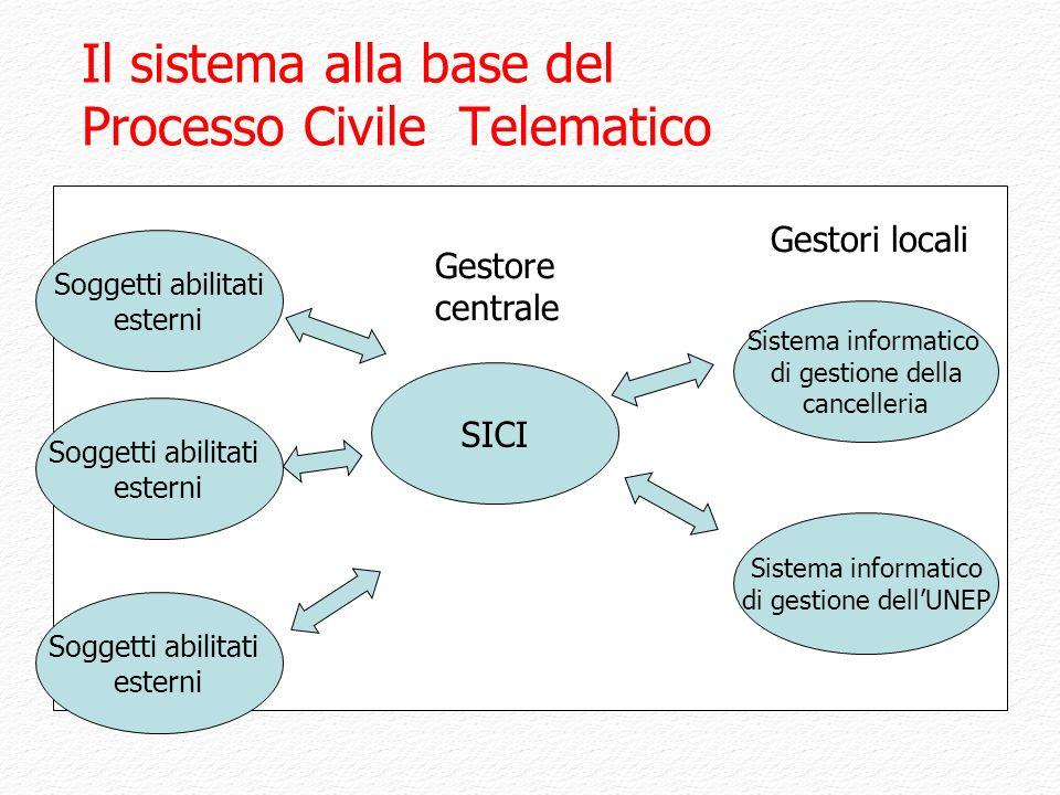 Il sistema alla base del Processo Civile Telematico SICI Sistema informatico di gestione della cancelleria Soggetti abilitati esterni Soggetti abilita