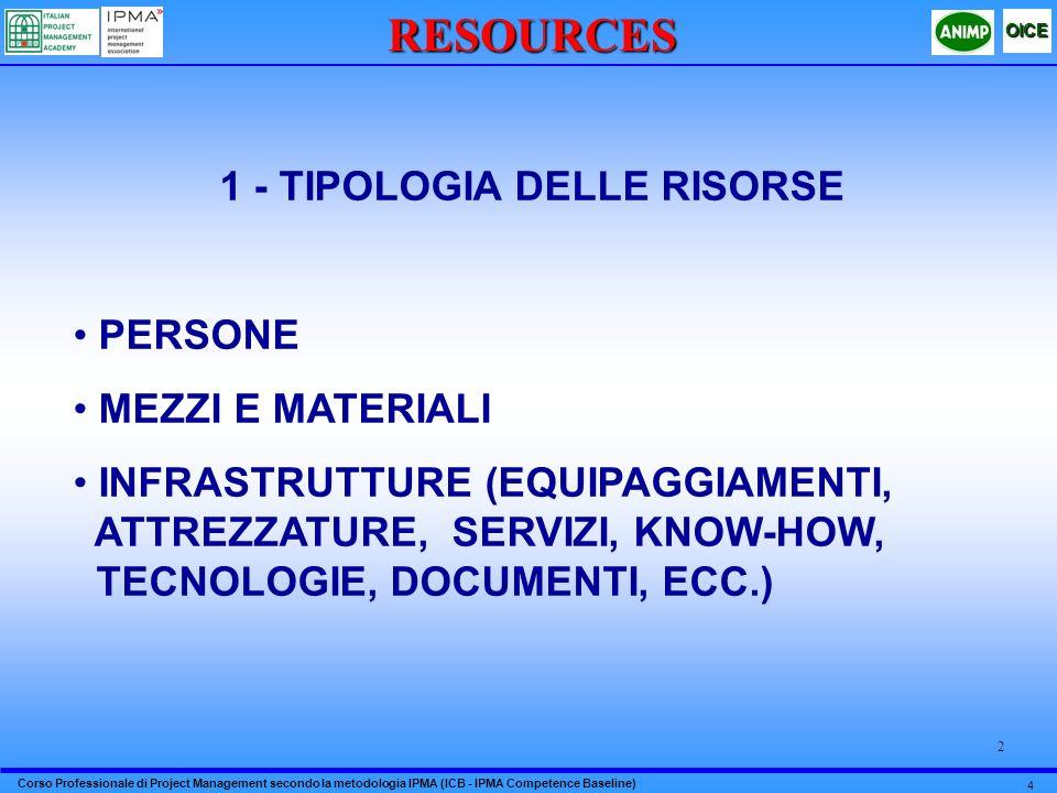 Corso Professionale di Project Management secondo la metodologia IPMA (ICB - IPMA Competence Baseline) OICE 4 2RESOURCES 1 - TIPOLOGIA DELLE RISORSE P