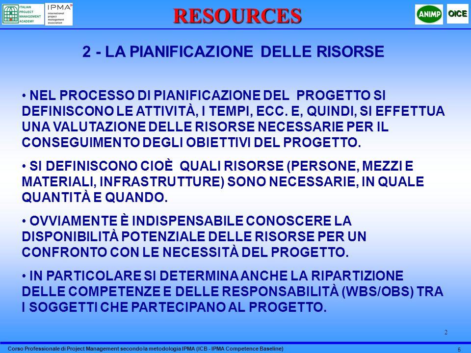 Corso Professionale di Project Management secondo la metodologia IPMA (ICB - IPMA Competence Baseline) OICE 6 2RESOURCES 3 - OTTIMIZZAZIONE DELLE RISORSE GIÀ IN FASE DI PIANIFICAZIONE LOTTIMIZZAZIONE DELLE RISORSE È UN PASSAGGIO OBBLIGATO IN QUANTO È STRETTAMENTE CORRELATO CON I COSTI E, QUINDI, CON LOTTIMIZZAZIONE DEL RISULTATO ECONOMICO DEL PROGETTO.