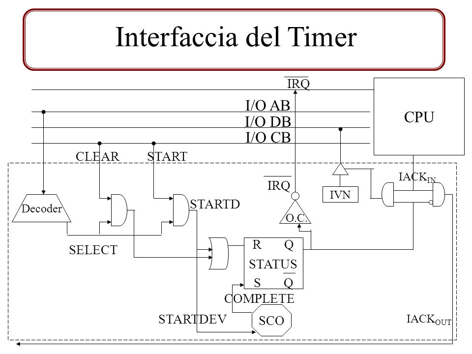 I/O AB I/O DB I/O CB Decoder SELECT START STARTD O.C.