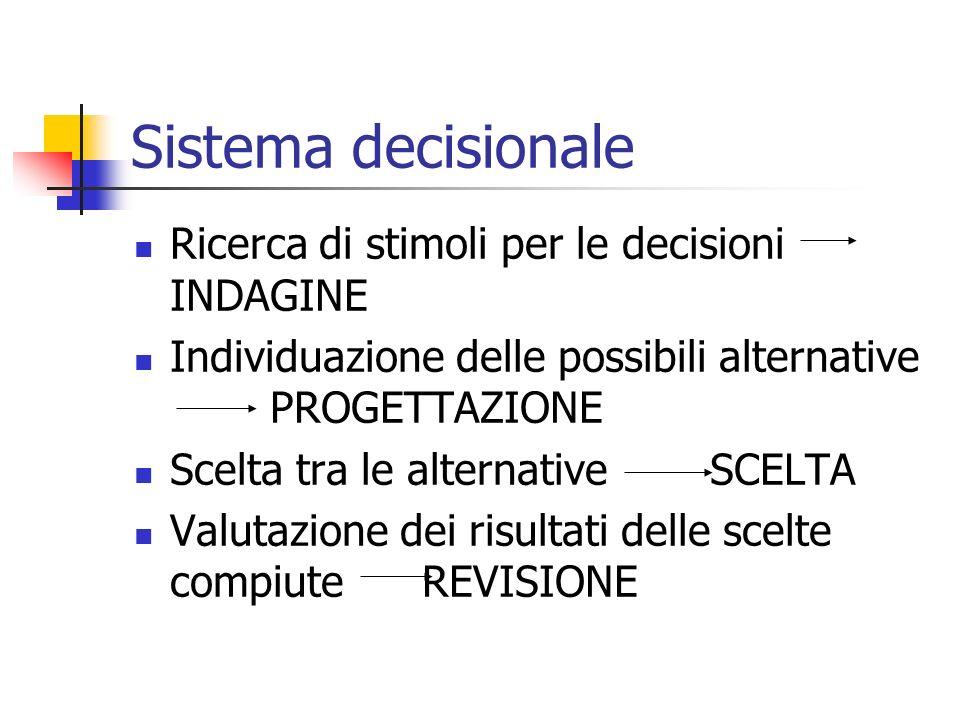 Sistema decisionale Ricerca di stimoli per le decisioni INDAGINE Individuazione delle possibili alternative PROGETTAZIONE Scelta tra le alternative SCELTA Valutazione dei risultati delle scelte compiuteREVISIONE
