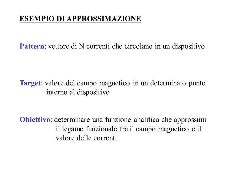 ESEMPIO DI APPROSSIMAZIONE Pattern: vettore di N correnti che circolano in un dispositivo Target: valore del campo magnetico in un determinato punto i