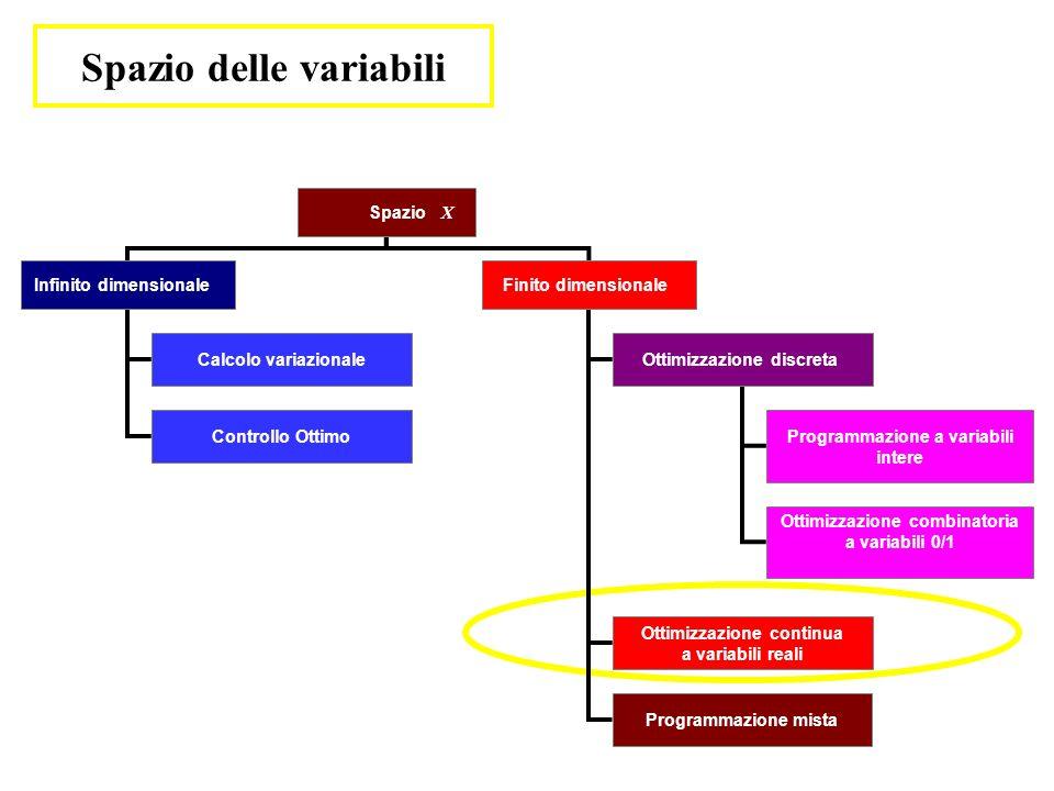 Spazio delle variabili Spazio X Infinito dimensionaleFinito dimensionale Calcolo variazionale Controllo Ottimo Ottimizzazione discreta Programmazione