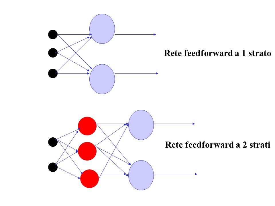 Rete feedforward a 1 strato Rete feedforward a 2 strati