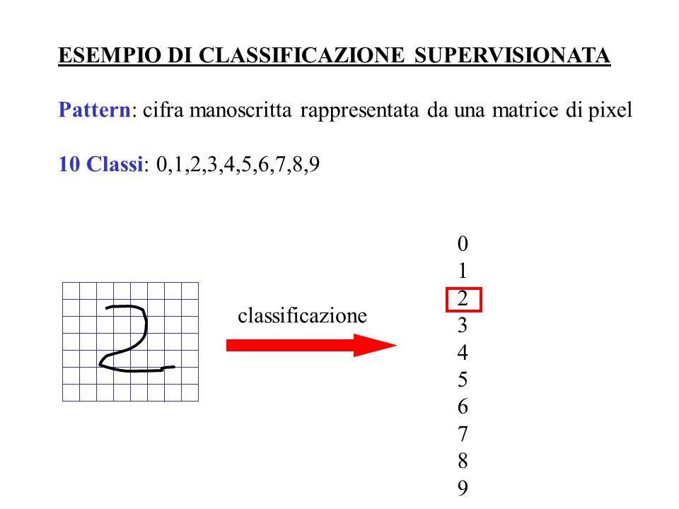 ESEMPIO DI CLASSIFICAZIONE SUPERVISIONATA Pattern: cifra manoscritta rappresentata da una matrice di pixel 10 Classi: 0,1,2,3,4,5,6,7,8,9 012345678901