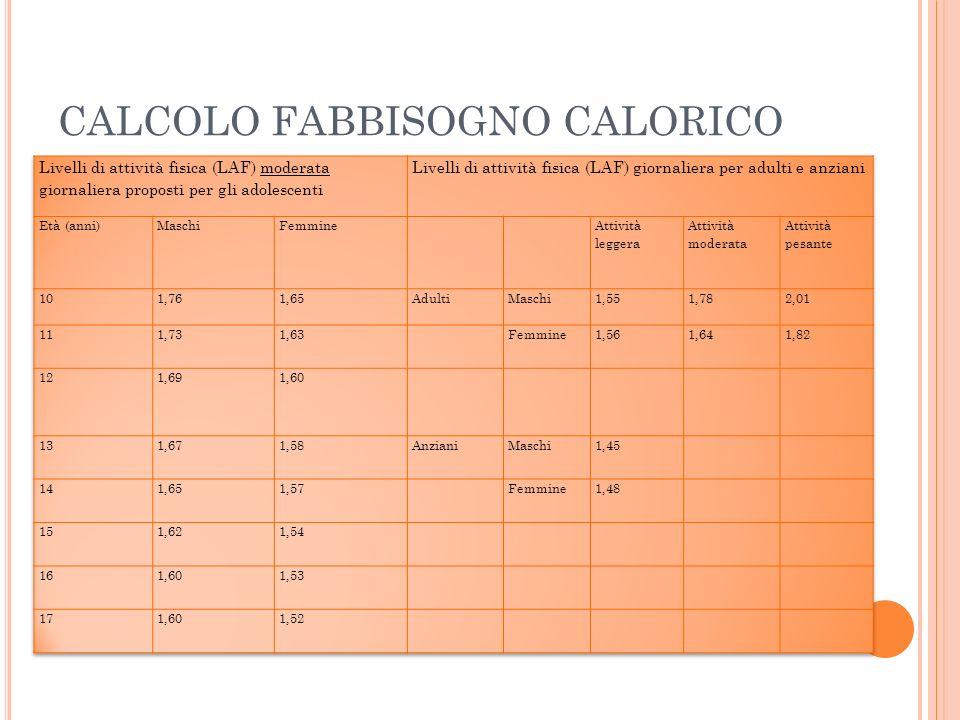CALCOLO FABBISOGNO CALORICO ESEMPIO Uomo adulto ( 30 – 59 anni) peso di 75 kg: MB = 11,6 x 75 + 879 = 1749 Fa attività fisica moderata: LAF = 1,78 Fabbisogno calorico = MB x LAF = 1749 x 1,78 Questuomo necessita di circa 3100 Kcal al giorno