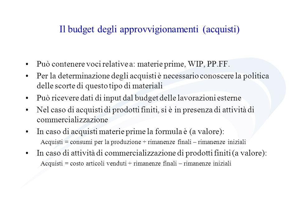 Il budget degli approvvigionamenti (acquisti) Può contenere voci relative a: materie prime, WIP, PP.FF. Per la determinazione degli acquisti è necessa