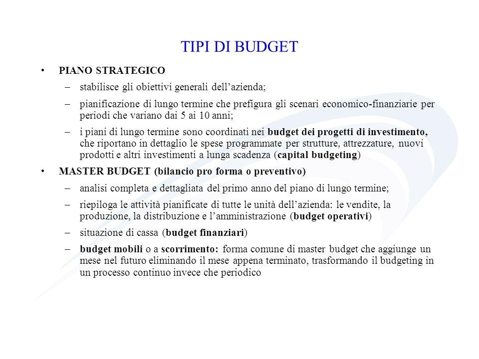 PIANO STRATEGICO –stabilisce gli obiettivi generali dellazienda; –pianificazione di lungo termine che prefigura gli scenari economico-finanziarie per