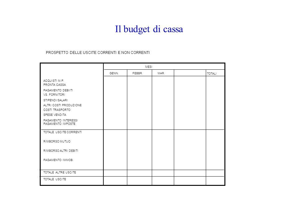 Il budget di cassa ACQUISTI M.P. PRONTA CASSA PAGAMENTO DEBIITI VS. FORNITORI STIPENDI/SALARI ALTRI COSTI PRODUZIONE COSTI TRASPORTO SPESE VENDITA TOT