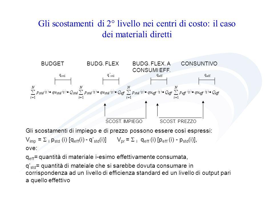 Gli scostamenti di 2° livello nei centri di costo: il caso dei materiali diretti SCOST. IMPIEGO SCOST. PREZZO BUDGETBUDG. FLEXBUDG. FLEX. A CONSUNTIVO