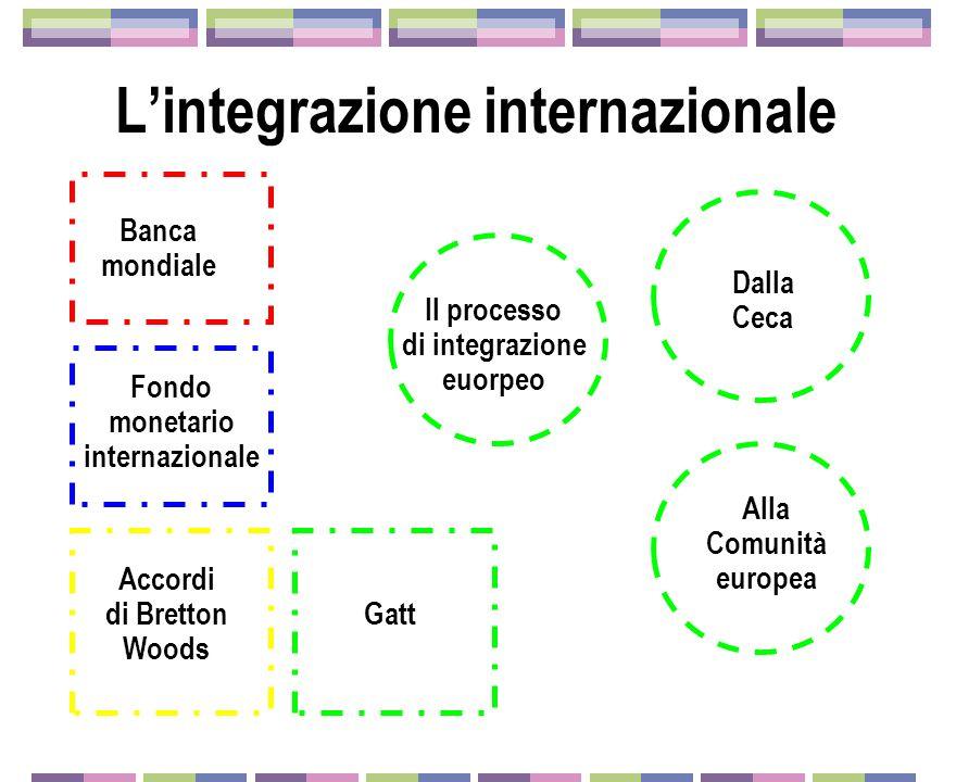 Lintegrazione internazionale Banca mondiale Fondo monetario internazionale Accordi di Bretton Woods Gatt Il processo di integrazione euorpeo Dalla Ceca Alla Comunità europea