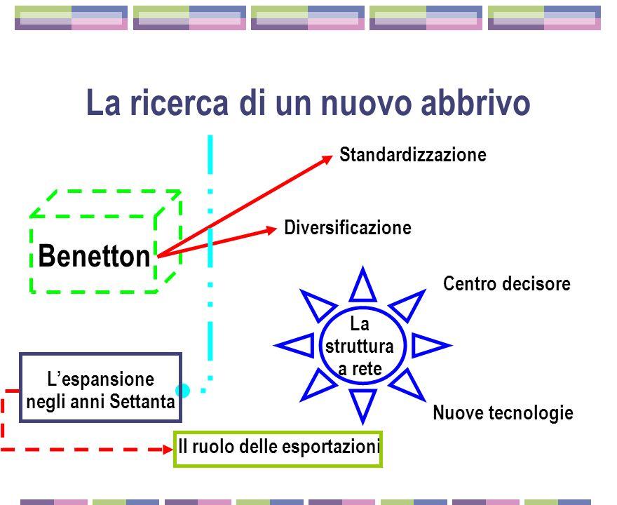 La ricerca di un nuovo abbrivo Benetton Standardizzazione Diversificazione Lespansione negli anni Settanta Il ruolo delle esportazioni La struttura a rete Centro decisore Nuove tecnologie