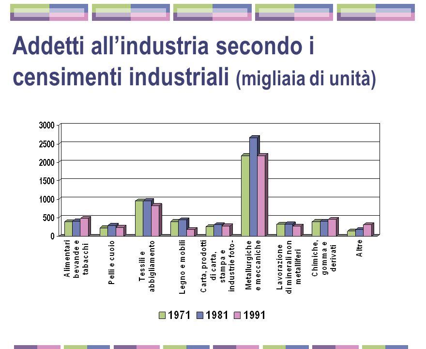 Addetti allindustria secondo i censimenti industriali (migliaia di unità)