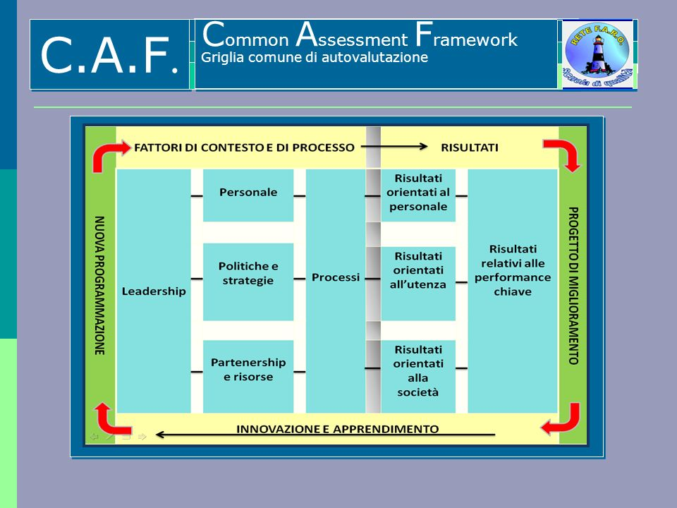 C.A.F. C ommon A ssessment F ramework Griglia comune di autovalutazione C ommon A ssessment F ramework Griglia comune di autovalutazione