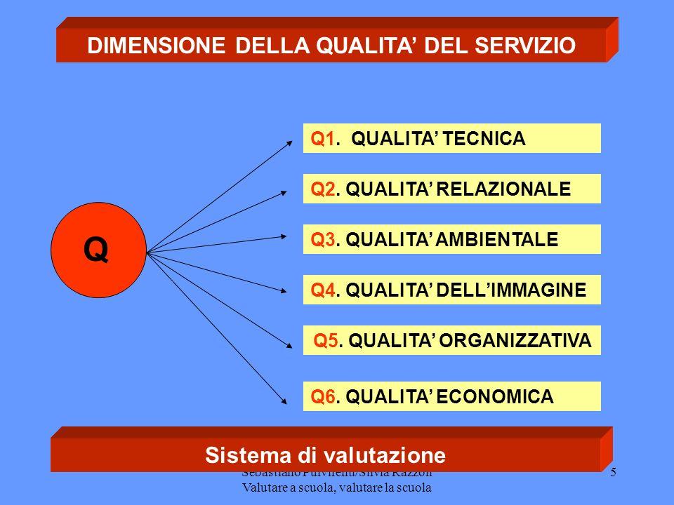 Sebastiano Pulvirenti/Silvia Razzoli Valutare a scuola, valutare la scuola 5 DIMENSIONE DELLA QUALITA DEL SERVIZIO Q1.