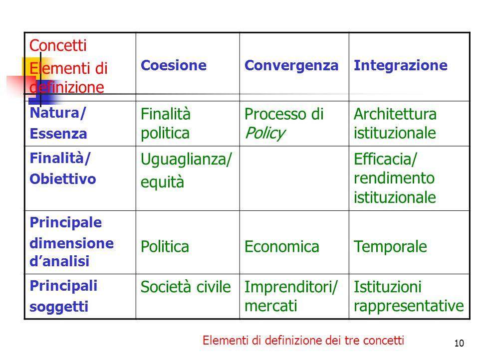 10 Concetti Elementi di definizione CoesioneConvergenzaIntegrazione Natura/ Essenza Finalità politica Processo di Policy Architettura istituzionale Fi