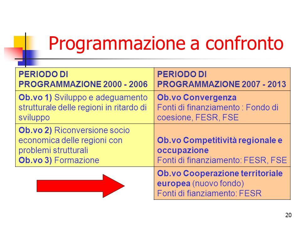 20 Programmazione a confronto PERIODO DI PROGRAMMAZIONE 2000 - 2006 PERIODO DI PROGRAMMAZIONE 2007 - 2013 Ob.vo 1) Sviluppo e adeguamento strutturale