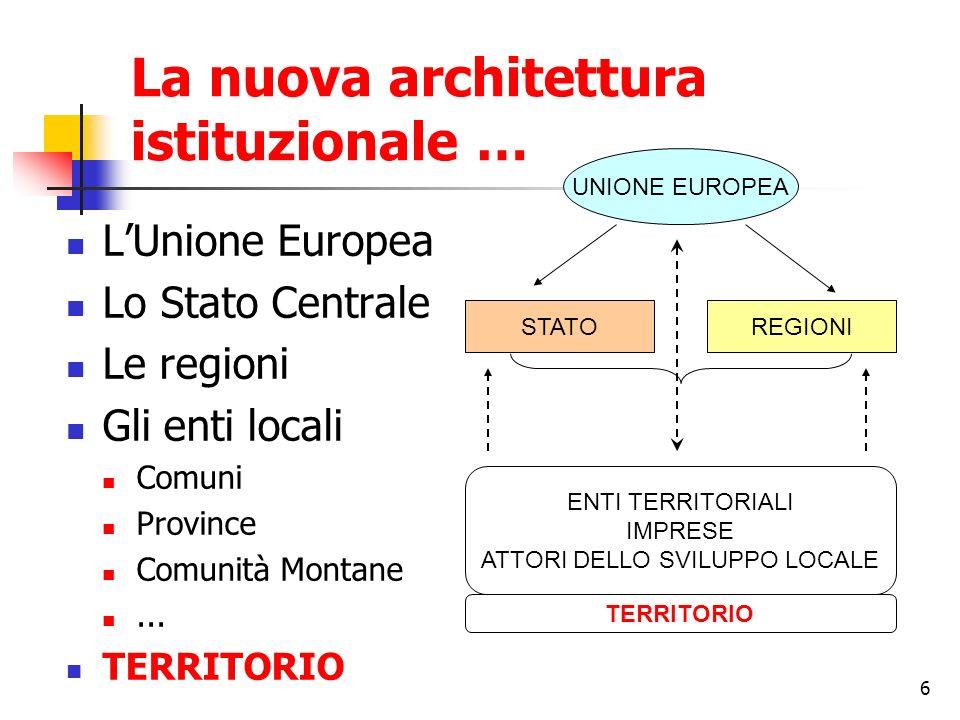 6 La nuova architettura istituzionale … LUnione Europea Lo Stato Centrale Le regioni Gli enti locali Comuni Province Comunità Montane... TERRITORIO UN