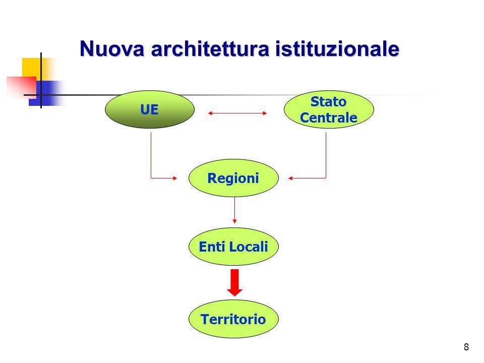 8 Nuova architettura istituzionale UE Stato Centrale Regioni Enti Locali Territorio