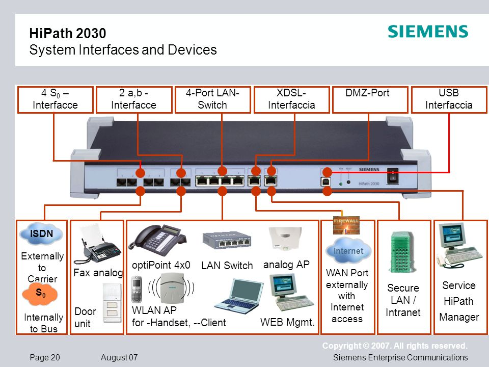 Page 20 August 07 Copyright © 2007. All rights reserved. Siemens Enterprise Communications 4 S 0 – Interfacce 2 a,b - Interfacce 4-Port LAN- Switch XD
