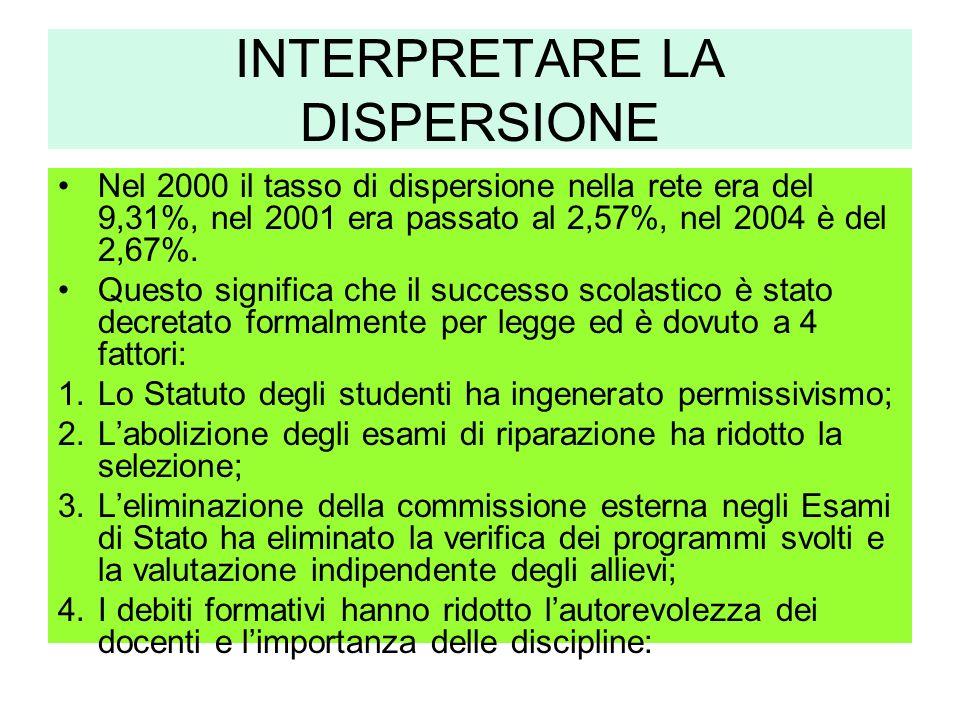 INTERPRETARE LA DISPERSIONE Nel 2000 il tasso di dispersione nella rete era del 9,31%, nel 2001 era passato al 2,57%, nel 2004 è del 2,67%.