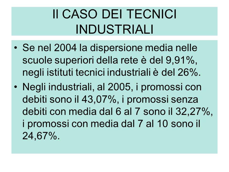 Il CASO DEI TECNICI INDUSTRIALI Se nel 2004 la dispersione media nelle scuole superiori della rete è del 9,91%, negli istituti tecnici industriali è del 26%.