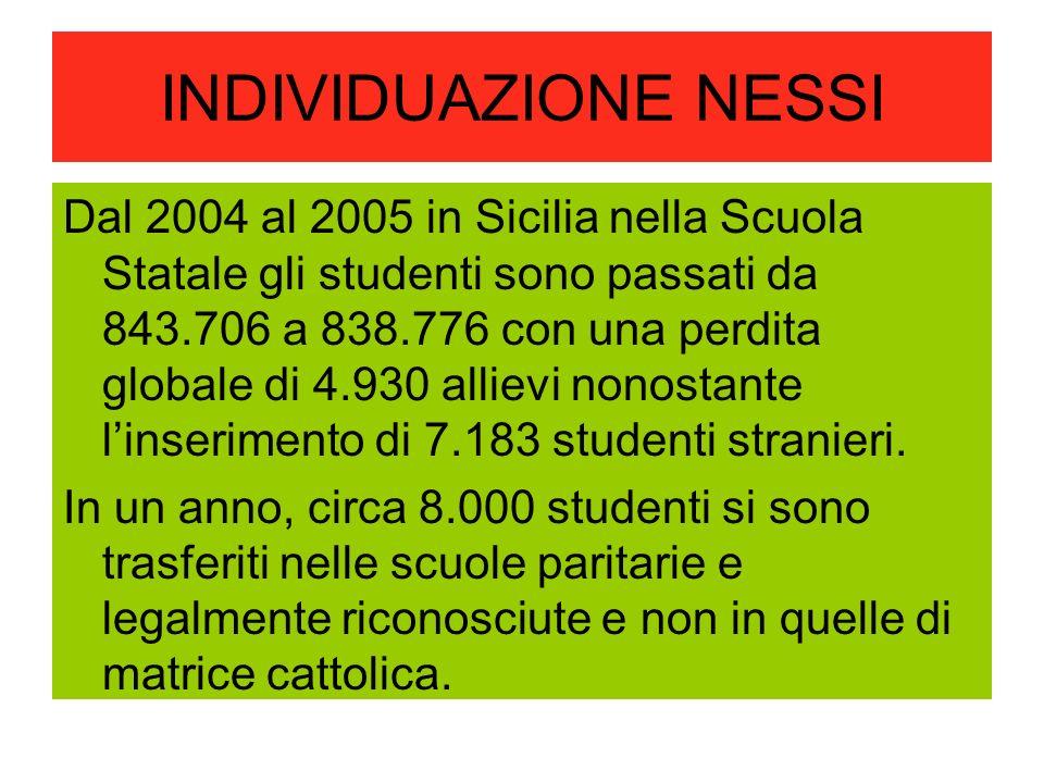 INDIVIDUAZIONE NESSI Dal 2004 al 2005 in Sicilia nella Scuola Statale gli studenti sono passati da 843.706 a 838.776 con una perdita globale di 4.930 allievi nonostante linserimento di 7.183 studenti stranieri.