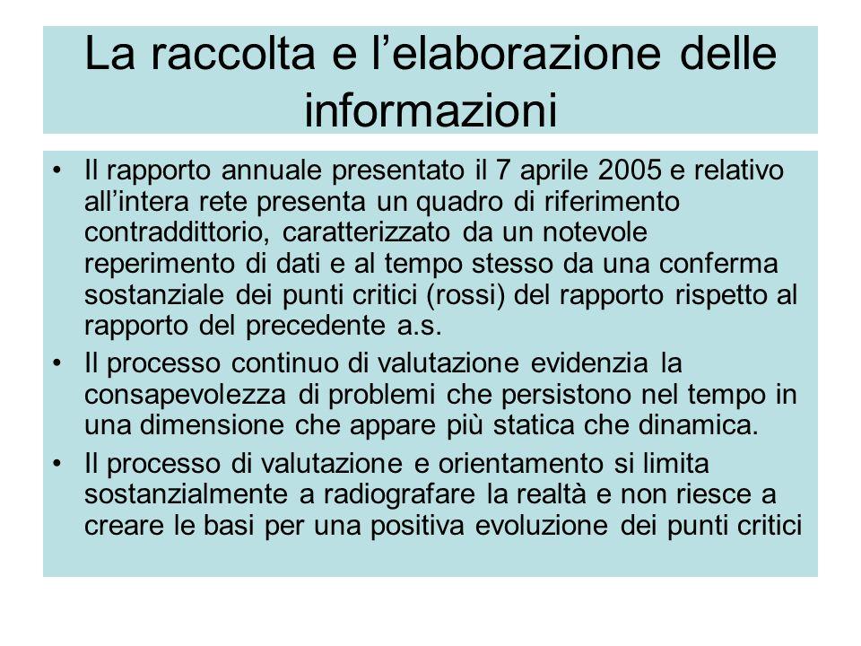 La raccolta e lelaborazione delle informazioni Il rapporto annuale presentato il 7 aprile 2005 e relativo allintera rete presenta un quadro di riferimento contraddittorio, caratterizzato da un notevole reperimento di dati e al tempo stesso da una conferma sostanziale dei punti critici (rossi) del rapporto rispetto al rapporto del precedente a.s.