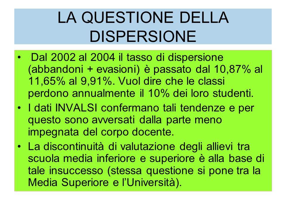 LA QUESTIONE DELLA DISPERSIONE Dal 2002 al 2004 il tasso di dispersione (abbandoni + evasioni) è passato dal 10,87% al 11,65% al 9,91%.