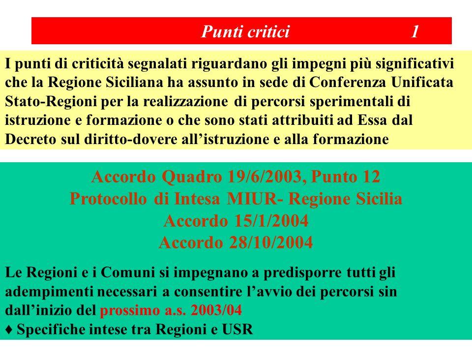 Punti critici 1 I punti di criticità segnalati riguardano gli impegni più significativi che la Regione Siciliana ha assunto in sede di Conferenza Unificata Stato-Regioni per la realizzazione di percorsi sperimentali di istruzione e formazione o che sono stati attribuiti ad Essa dal Decreto sul diritto-dovere allistruzione e alla formazione Accordo Quadro 19/6/2003, Punto 12 Protocollo di Intesa MIUR- Regione Sicilia Accordo 15/1/2004 Accordo 28/10/2004 Le Regioni e i Comuni si impegnano a predisporre tutti gli adempimenti necessari a consentire lavvio dei percorsi sin dallinizio del prossimo a.s.