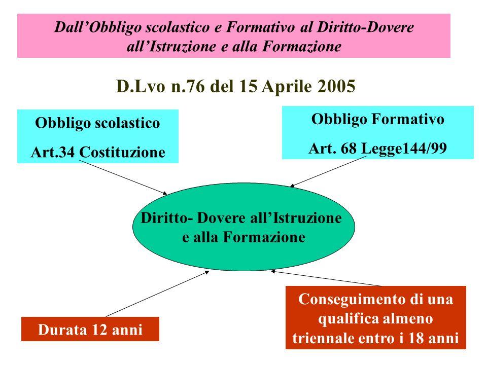DallObbligo scolastico e Formativo al Diritto-Dovere allIstruzione e alla Formazione D.Lvo n.76 del 15 Aprile 2005 Diritto- Dovere allIstruzione e alla Formazione Obbligo scolastico Art.34 Costituzione Obbligo Formativo Art.