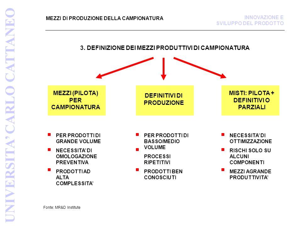 MEZZI DI PRODUZIONE DELLA CAMPIONATURA Fonte: MR&D Institute INNOVAZIONE E SVILUPPO DEL PRODOTTO UNIVERSITA CARLO CATTANEO 3. DEFINIZIONE DEI MEZZI PR